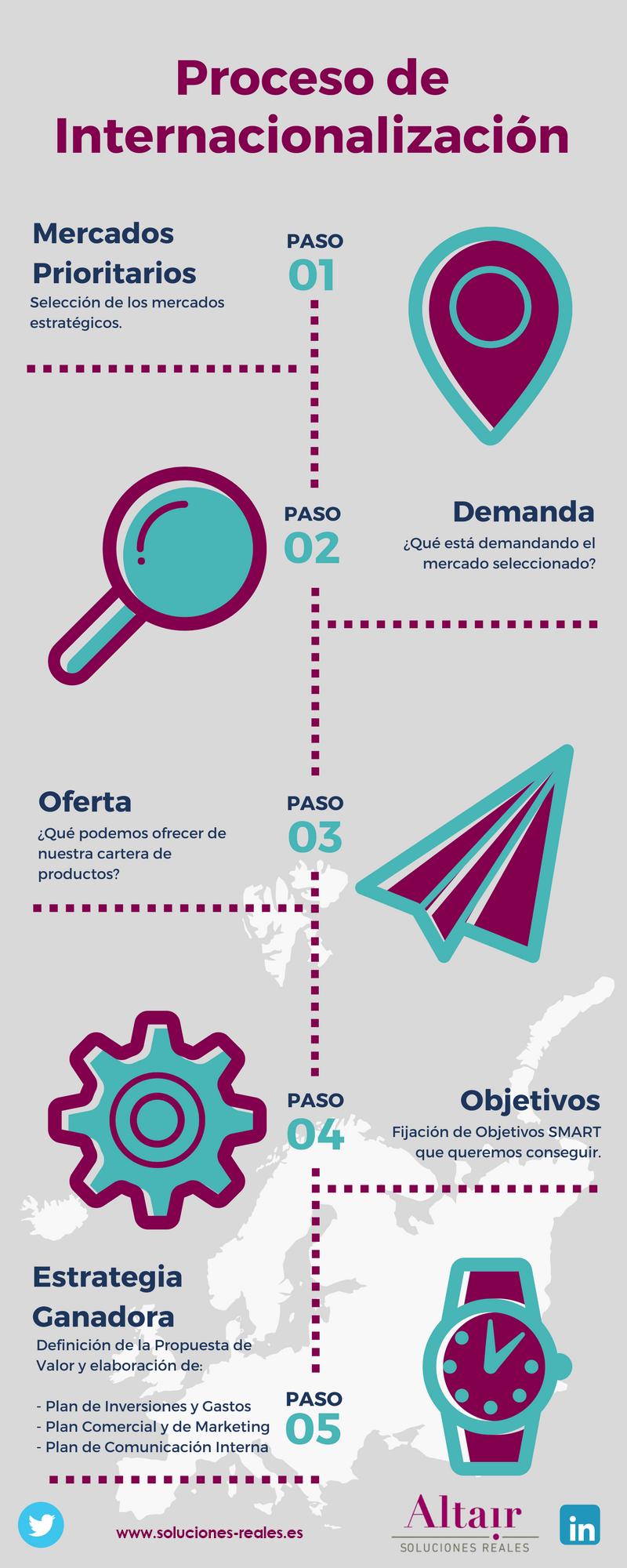 Mercados Internacionales + Infografía