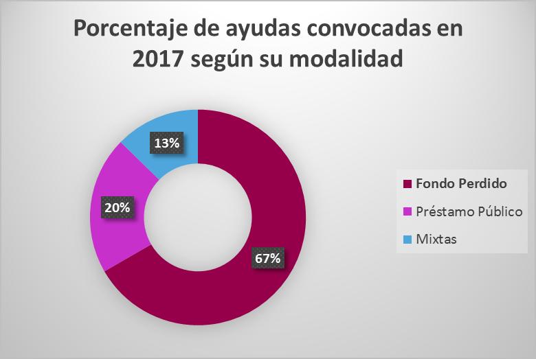 Intensidad de ayudas convocadas en 2017 a nivel nacional según su modalidad.