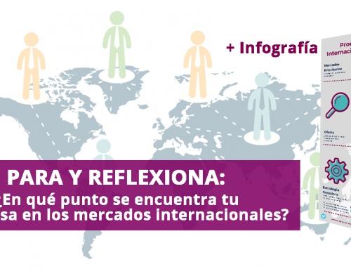 Para y reflexiona: ¿En qué punto se encuentra tu Empresa en los Mercados Internacionales?