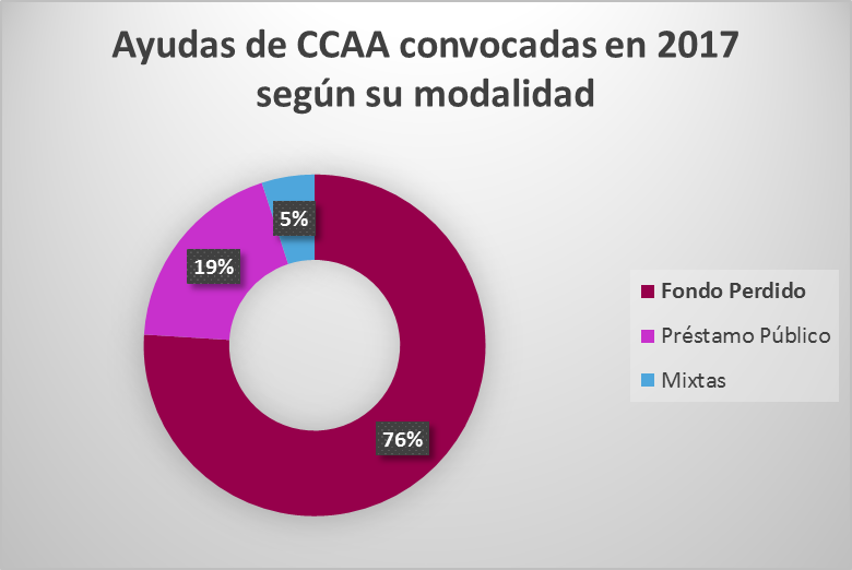 Porcentaje de ayudas convocadas a nivel autonómico en 2017 según su modalidad.