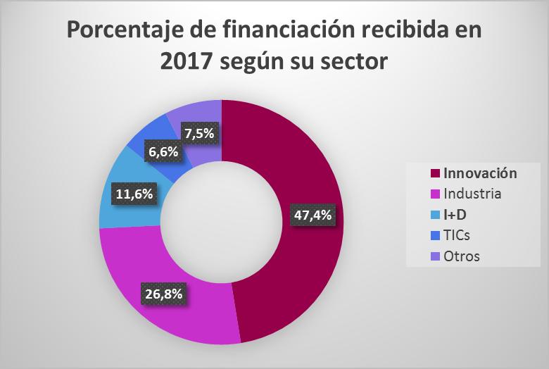 Porcentaje de financiación recibida en 2017 a nivel nacional según su sector.