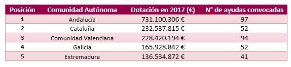 Top 5 número de ayudas convocadas por Comunidad Autónoma.