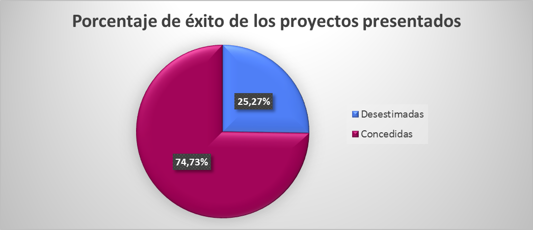 Reindus porcentaje de éxito de los proyectos presentados