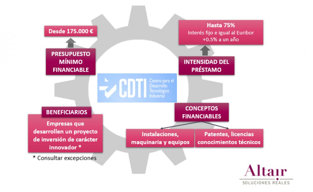 CDTI_01