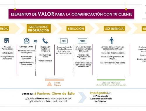 ELEMENTOS DE VALOR PARA LA COMUNICACIÓN CON TU CLIENTE